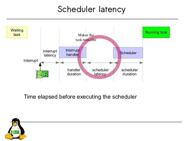 Scheduler latency Waiting task interrupt latency Interrupt handler Scheduler Running task Interrupt handler duration sched...