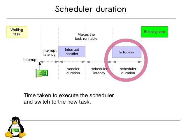 Scheduler duration Waiting task interrupt latency Interrupt handler Scheduler Running task Interrupt handler duration sche...