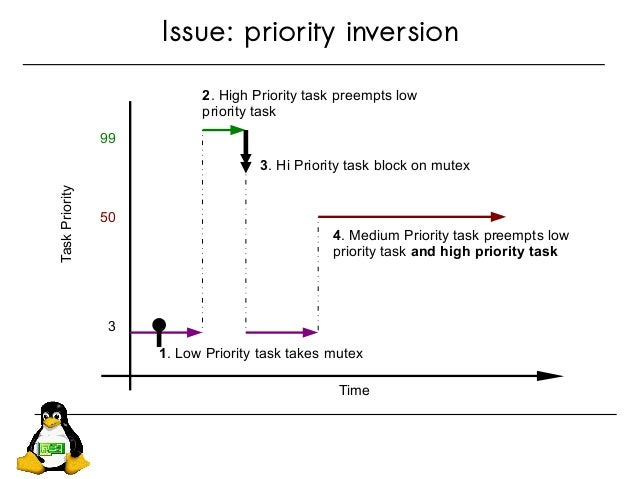 Issue: priority inversion 99 50 3 1. Low Priority task takes mutex 3. Hi Priority task block on mutex 4. Medium Priority t...