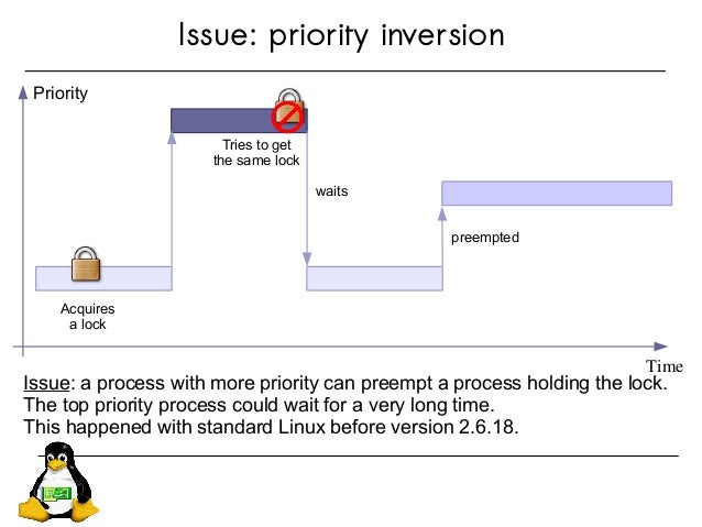 Issue: priority inversion Issue: a process with more priority can preempt a process holding the lock. The top priority pro...