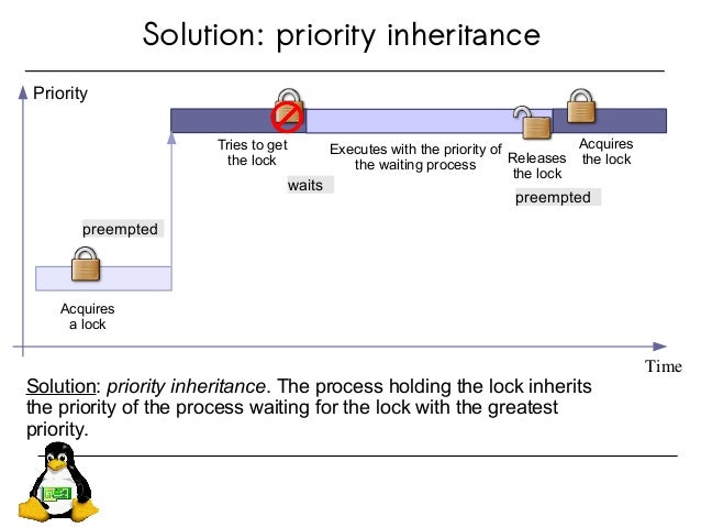 Solution: priority inheritance Solution: priority inheritance. The process holding the lock inherits the priority of the p...