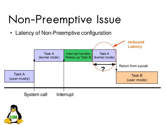 Non-Preemptive Issue ● Latency of Non-Preemptive configuration Task A (user mode) Interrupt handler Wakes up Task B Task B...