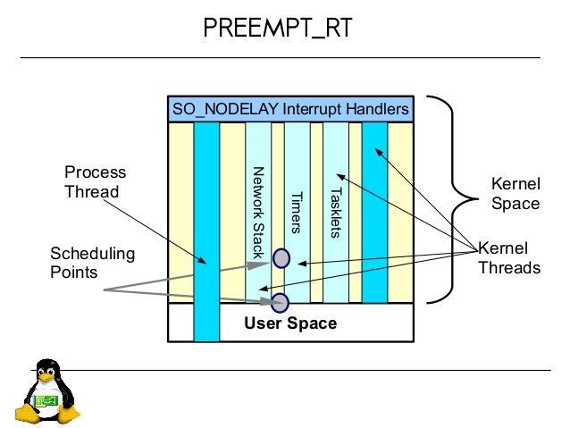 PREEMPT_RT User Space SO_NODELAY Interrupt Handlers Kernel Space NetworkStack Timers Tasklets Scheduling Points Process Th...