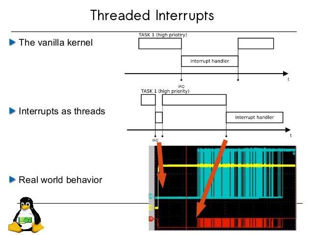 Threaded Interrupts The vanilla kernel Interrupts as threads Real world behavior