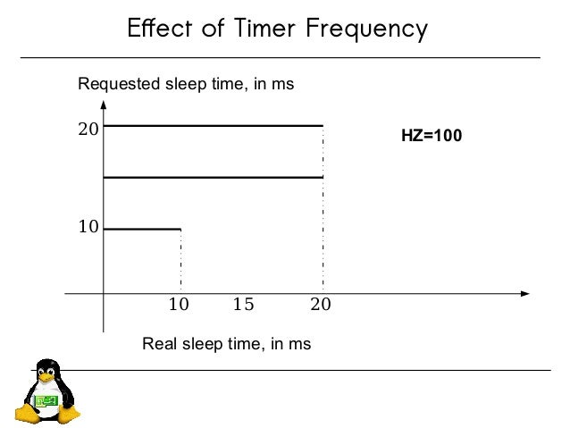 Effect of Timer Frequency 10 20 10 20 15 Requested sleep time, in ms HZ=100 Real sleep time, in ms