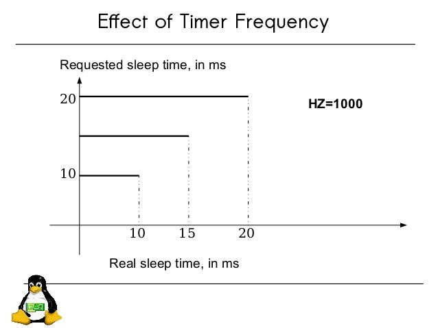 Effect of Timer Frequency 10 20 10 20 15 Requested sleep time, in ms Real sleep time, in ms HZ=1000