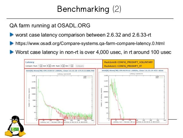 Benchmarking (2) QA farm running at OSADL.ORG worst case latency comparison between 2.6.32 and 2.6.33-rt https://www.osadl...