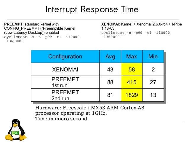 Interrupt Response Time ConfigurationConfiguration AvgAvg MaxMax MinMin XENOMAIXENOMAI 4343 5858 22 PREEMPT 1st run PREEMP...