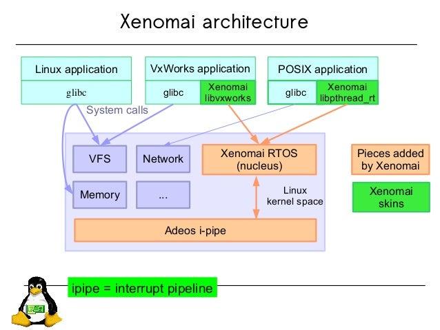 Xenomai architecture Adeos i-pipe Xenomai RTOS (nucleus) VxWorks application glibc Xenomai libvxworks POSIX application gl...