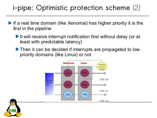 If a real time domain (like Xenomai) has higher priority it is the first in the pipeline It will receive interrupt notific...