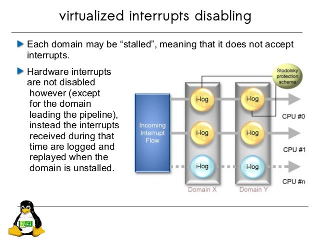 """virtualized interrupts disabling Each domain may be """"stalled"""", meaning that it does not accept interrupts. Hardware interr..."""