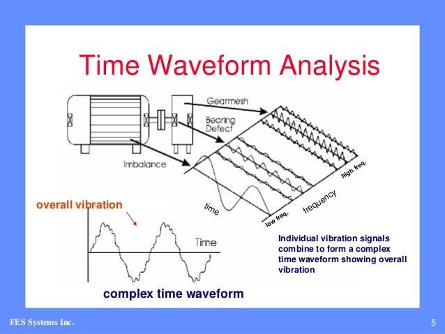 vibration analysis Phone: fax: email: website: +61 (0) 402 731 563 +61 (8) 9457 8642 info@lifetime-reliabilitycom wwwlifetime-reliabilitycom fundamentals of vibration measurement and analysis explained.