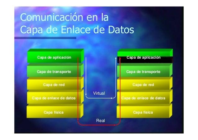 Comunicación en la Capa de Enlace de Datos Capa física Capa de enlace de datos Capa de red Capa de transporte Capa de apli...