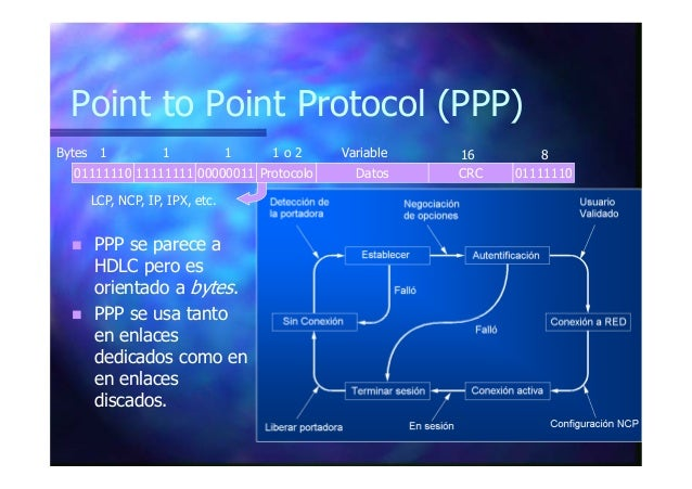 Point to Point Protocol (PPP) 01111110 11111111 00000011 Datos CRC 01111110 1 1 1 816VariableBytes Protocolo 1 o 2 LCP, NC...