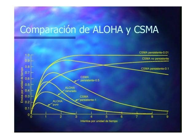 CSMA/CD Mejora al CSMA interrumpiendo las transmisiones tan pronto como se detecta una colisión. Se usa ampliamente en red...