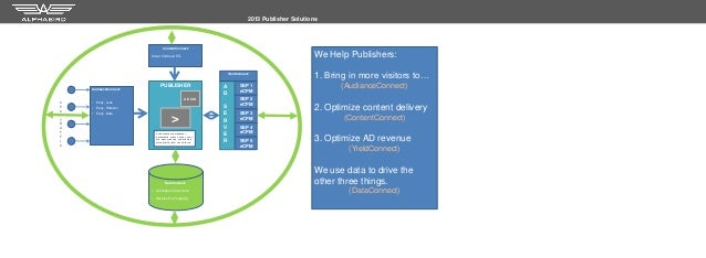 2013 Publisher Solutions                                     ContentConnect:                            Smart CSM and ETL ...