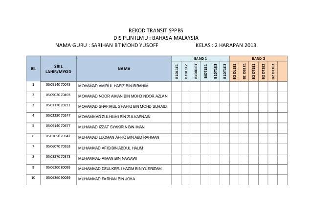REKOD TRANSIT SPPBS DISIPLIN ILMU : BAHASA MALAYSIA NAMA GURU : SARIHAN BT MOHD YUSOFF KELAS : 2 HARAPAN 2013 BIL SIJIL LA...