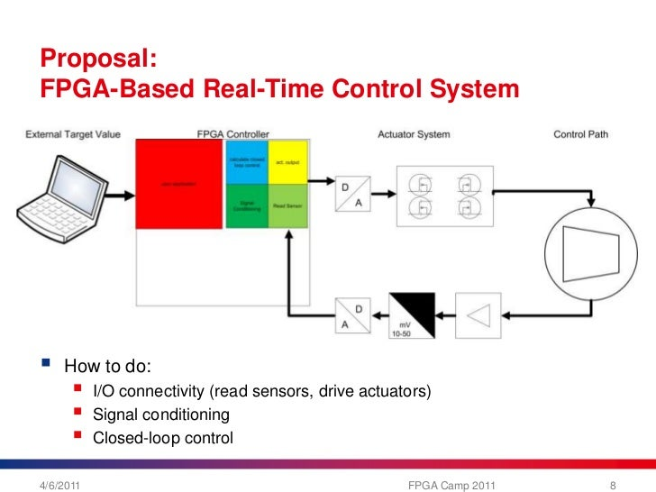 Design Choices For Embedded Real Time Control Systems