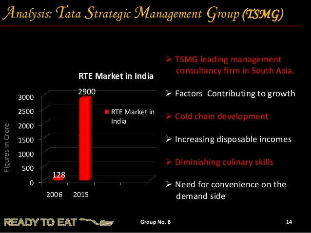 """ready to eat food market survey in india Customer satisfaction survey research """"india ready-to-eat food market continues to drive demand for ready-to-eat food products in india."""