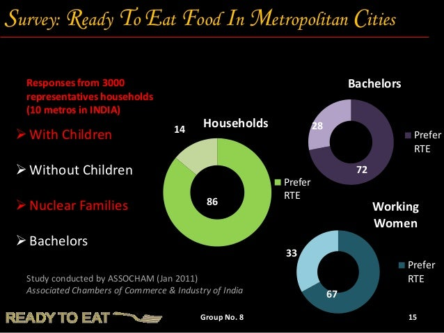 a study on indian 'ready to eat' food And while indian food previously was in the domain of gourmet restaurants and chefs with hours of time to spare, masala ready-to-eat meals make the indian food experience easy, accessible and convenient.