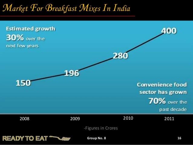 ready to eat food market survey in india Ready-to-eat foods market in india october 18, 2007: ready-to-eat foods market in india to reach rs 2900 cr by 2015 tata strategic recommends focusing on affordability, acceptability and availability of ready-to-eat foods.