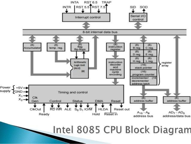 8085 Architecture