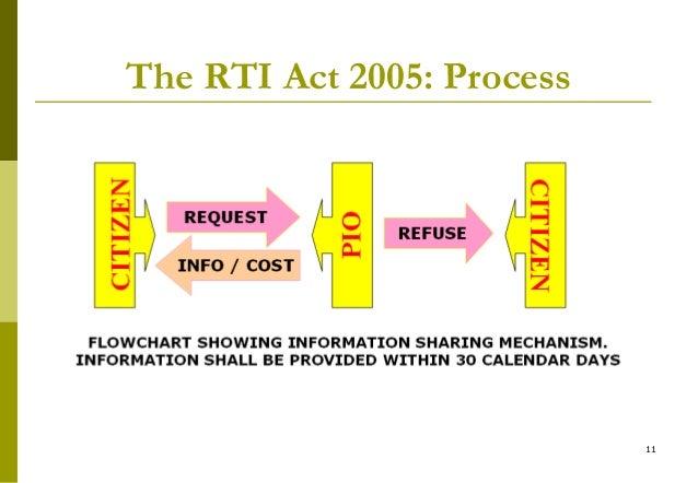 rti application fee under rti act