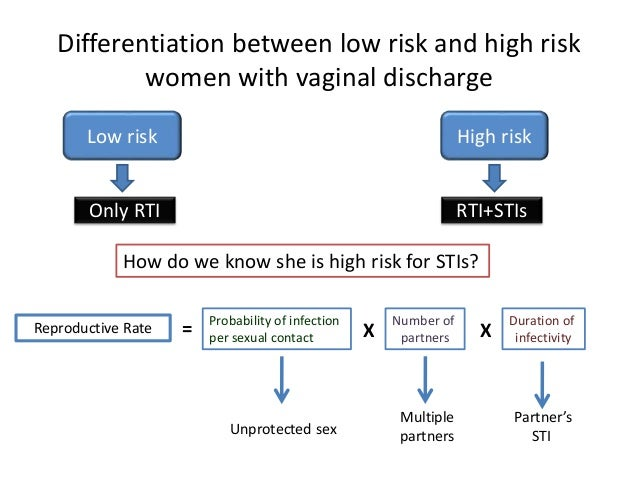 WHO  Sexually transmitted and reproductive tract infections