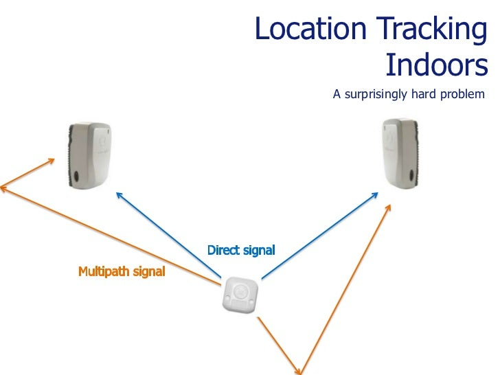 Precision (Indoor) Real Time Location Systems