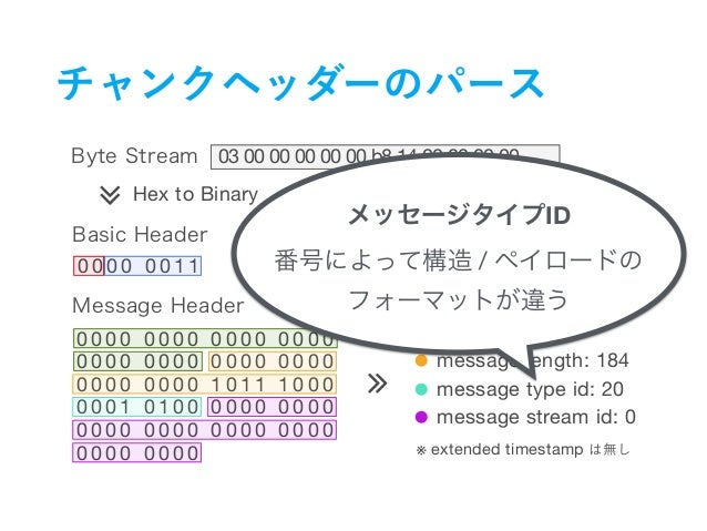 RTMPのはなし - RTMP1 0の仕様とコンセプト / Concepts and