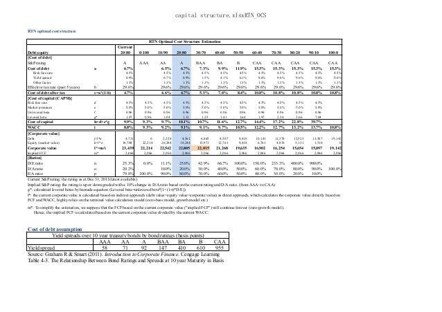 capital structure.xlsxRTN_OCSRTN optimal cost structureRTN Optimal Cost Structure EstimationDebt:equityCurrent20:80 0:100 ...