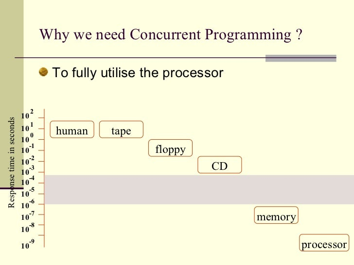 Why we need Concurrent Programming ?  <ul><li>To fully utilise the processor </li></ul>Response time in seconds 10 -7 10 -...