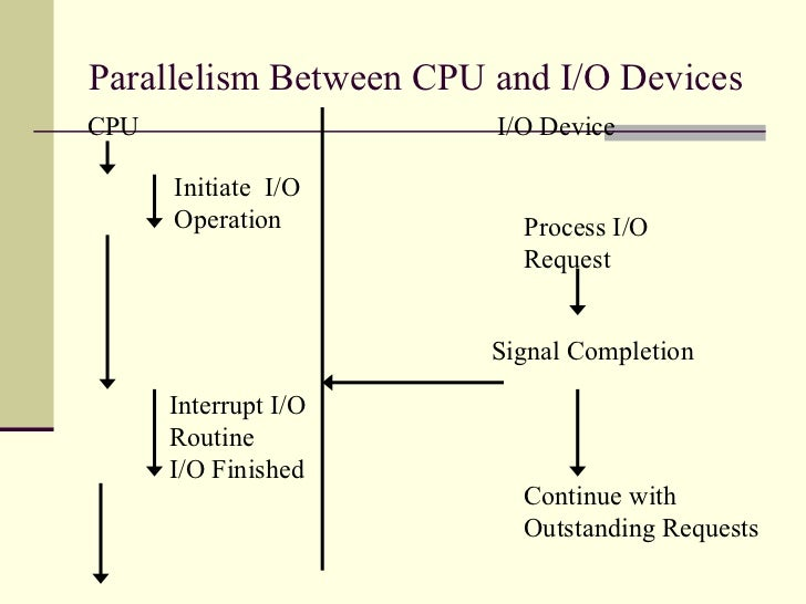 Parallelism Between CPU and I/O Devices CPU Initiate  I/O Operation Interrupt I/O Routine  I/O Finished I/O Device Process...