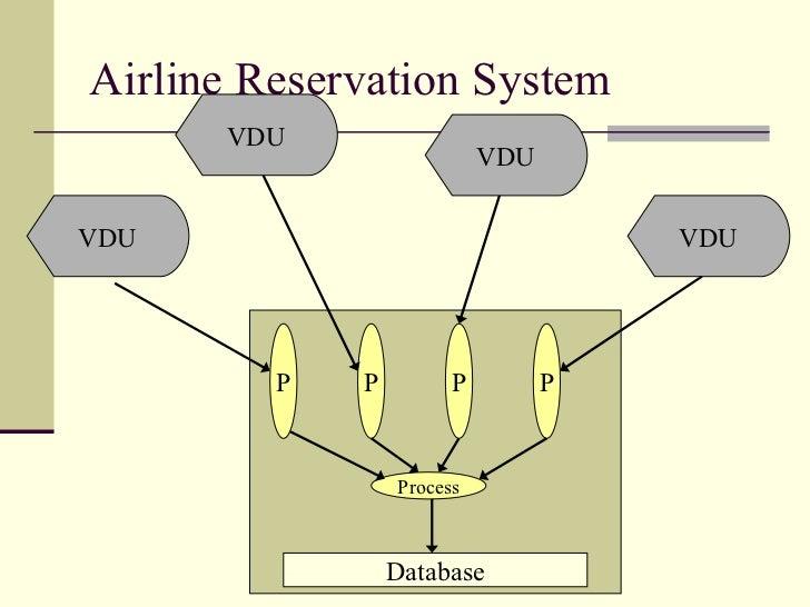 Airline Reservation System VDU VDU VDU VDU P P P P Process Database