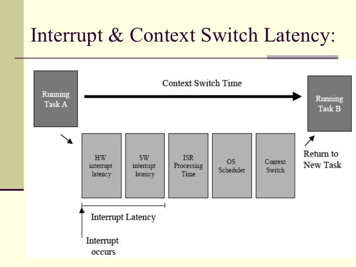 Introduction to embedded systems process scheduling & concurrency.
