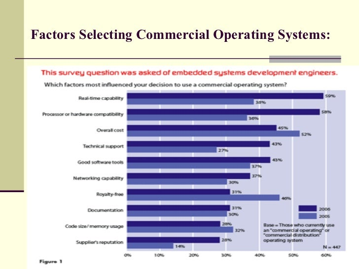 Factors Selecting Commercial Operating Systems: