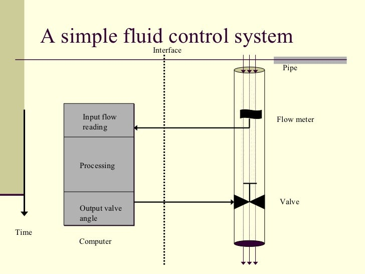 A simple fluid control system Pipe Flow meter Valve Interface Computer Time Input flow reading Processing Output valve angle