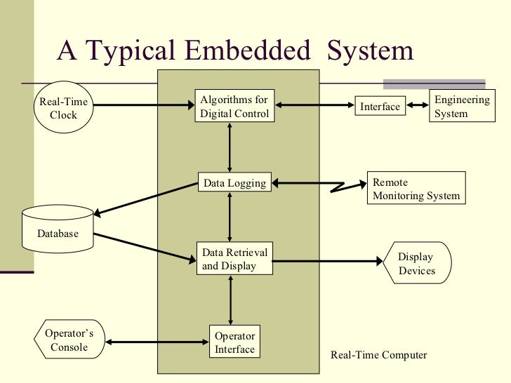 A Typical Embedded  System Algorithms for Digital Control Data Logging Data Retrieval and Display Operator Interface Inter...