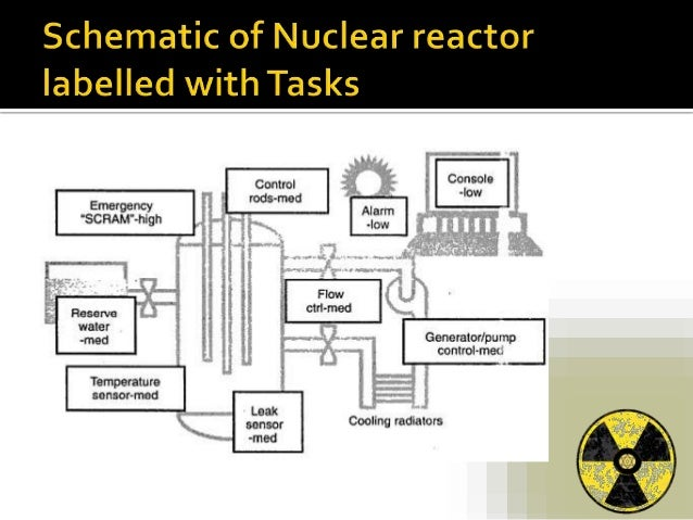 Rtos Application In Nuclear Reactor