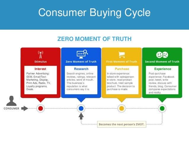 Afbeeldingsresultaat voor consumer buying cycle online