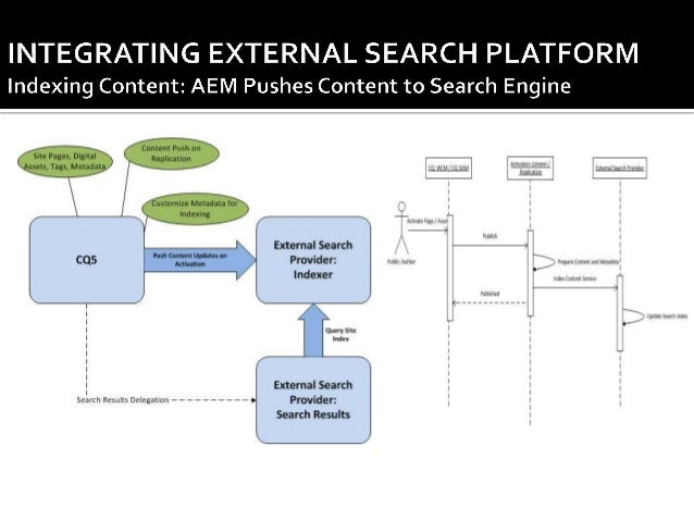   Pros: ⁻ Search index (mostly) in sync with content repository ⁻ Ability to send metadata with content ⁻ Customizable da...