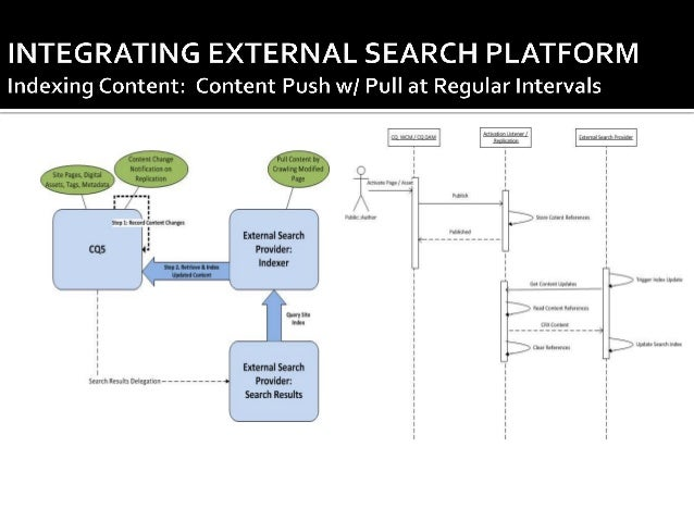 Implementing Site Search in CQ5 / AEM