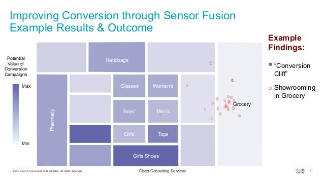 Why You Need Sensor Fusion In Your 2016 Retail Analytics