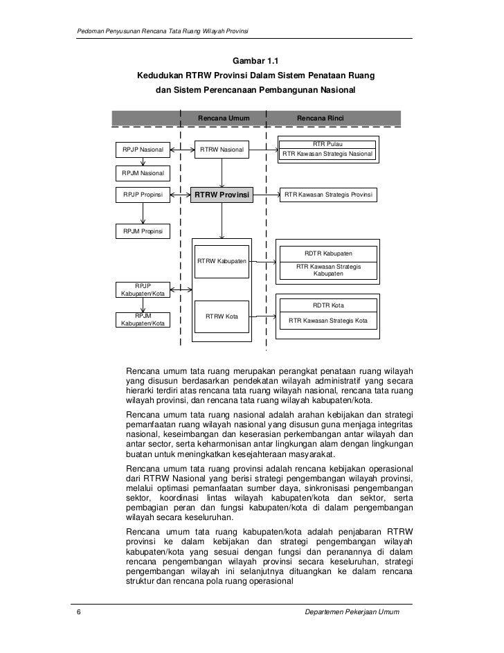 Pedoman Penyusunan Rencana Tata Ruang Wilayah Provinsi                                                 Gambar 1.1         ...