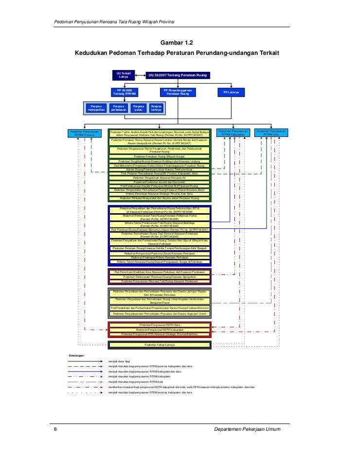 Pedoman Penyusunan Rencana Tata Ruang Wilayah Provinsi                                                                    ...