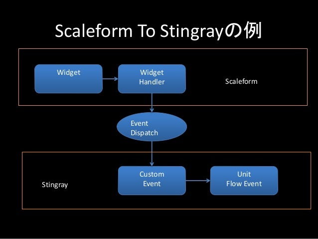 Scaleform To Stingrayの例 Widget Widget Handler Custom Event Event Dispatch Unit Flow Event Scaleform Stingray