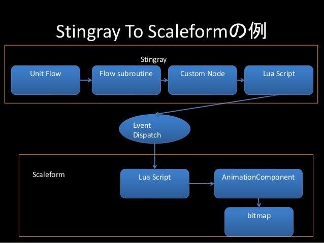 Stingray To Scaleformの例 Unit Flow Flow subroutine Lua Script Event Dispatch AnimationComponent Custom Node Lua Script bitm...