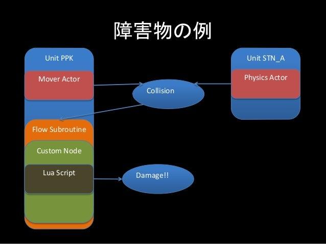 障害物の例 Unit PPK Unit STN_A Collision Mover Actor Physics Actor Flow Subroutine Custom Node Lua Script Damage!!