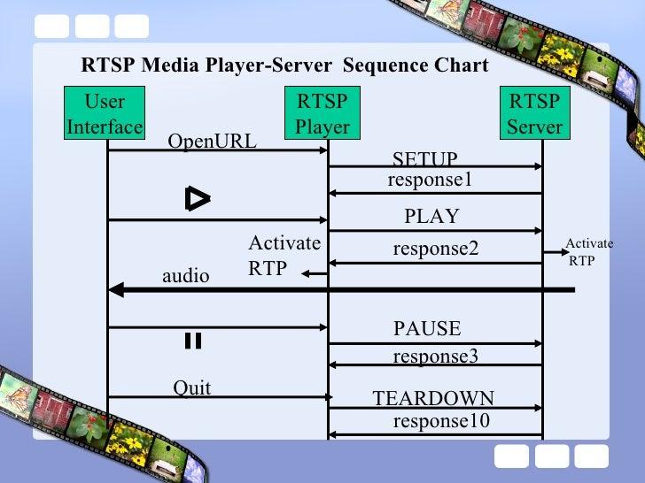 Live555 rtsp server Example