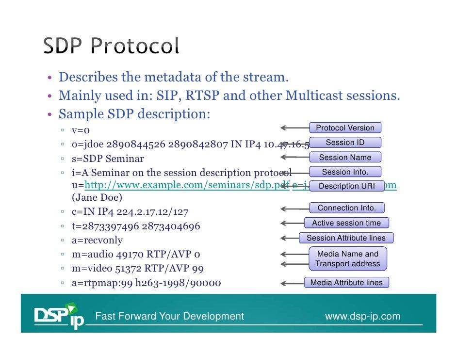 RTSP Analysis Wireshark Slide 3